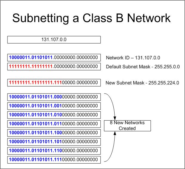 Subnetting – An IPV4 Primer : theITCareer