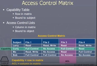 accesscontrolmatrix